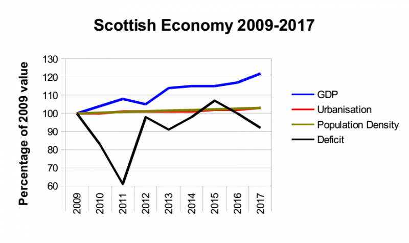 File:Scottish-economy.png