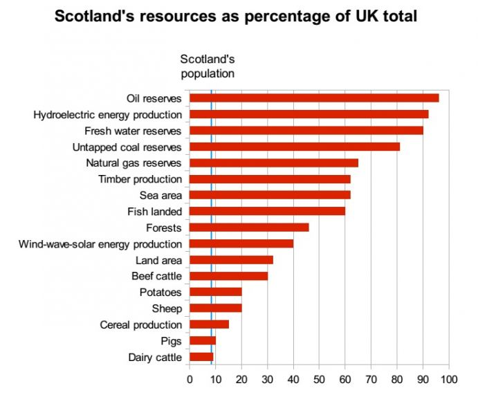 File:Scottish-resources.jpg